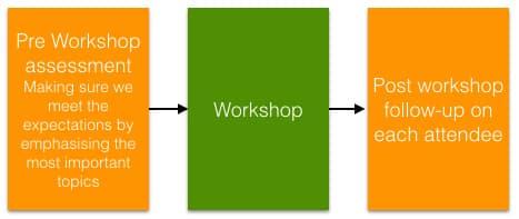 Gugin workshop flow.001