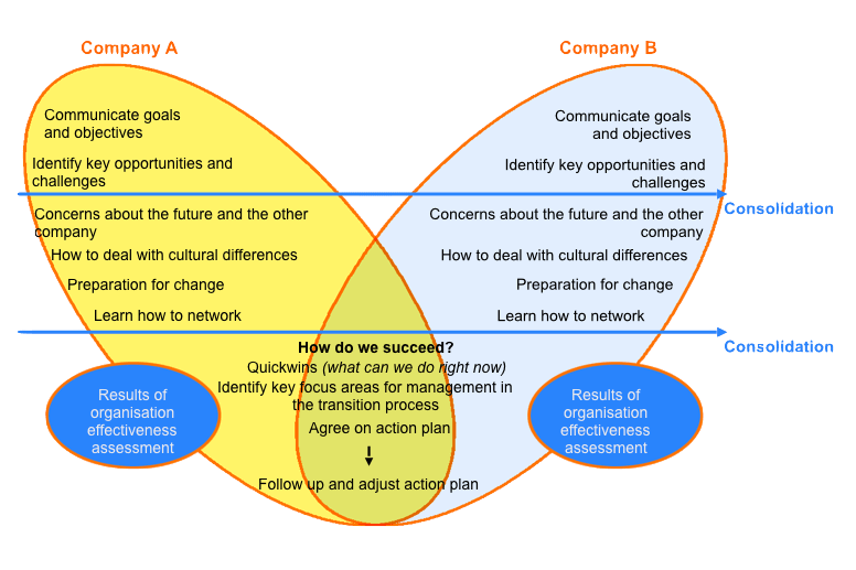 post merger people integration But we can think of several other modes of post merger integration depending on the need for organizational autonomy on the one hand and the need for strategic integration on the other hand.