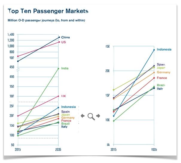 Top ten passenger markets